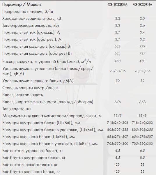 Тех. характеристики кондиционеров XIGMA